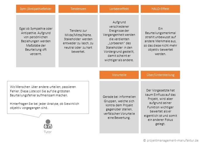 Stakeholdermanagement Und Stakeholderanalyse