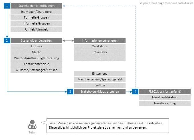 stakeholderanalyse-prozess