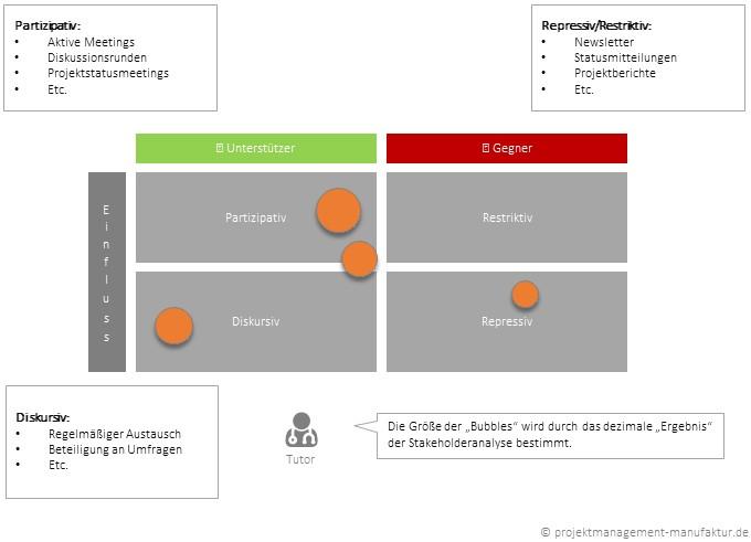stakeholderanalyse-stakeholder-map